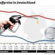 Benzingrafik Preisanstieg