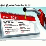 Spritpreisentwicklung im März