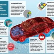 Datenschnüffelei von Smartcars