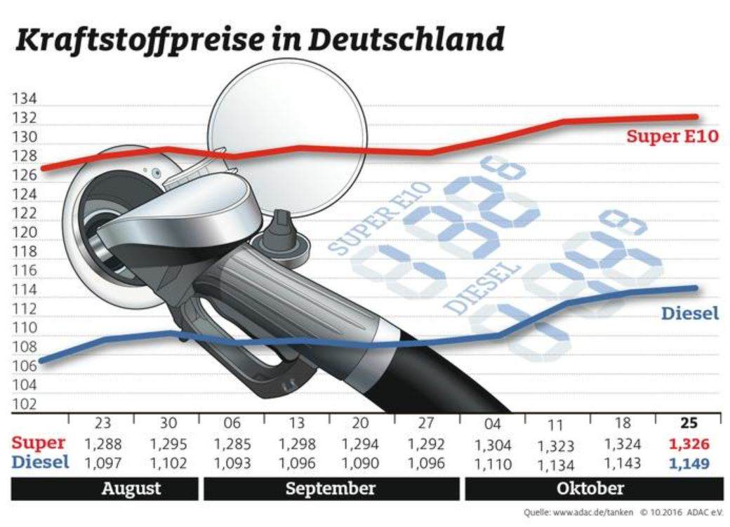 kraftstoffpreise_oktober