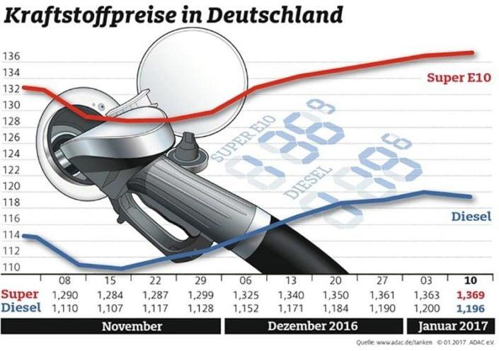 Kraftstoffpreise im Januar 2017