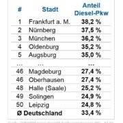 Wo gibt es die meisten Dieselautos?