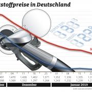 Benzinpreise im Januar