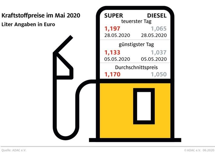 Benzinpreis im mai 2020