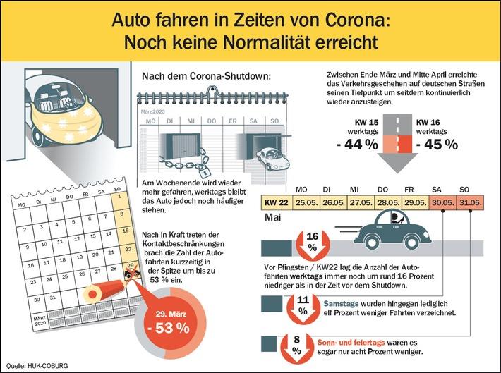 Shutdown Corona